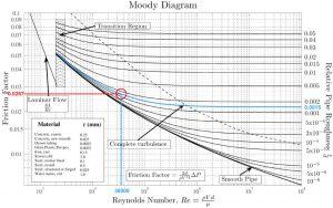Diagramme de Moody - déterminer le coefficient des pertes de charge linéaires